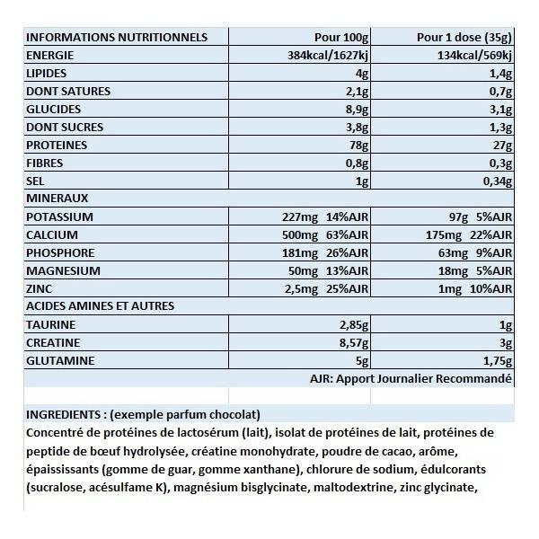Iso Gro USN Nutrition 2kg
